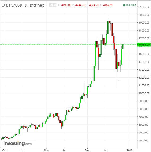 bitcoin agora diagrama bitcoin usd
