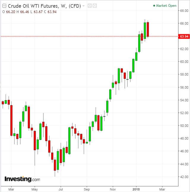 O que está fazendo o spread WTI-Brent diminuir? - Money Times