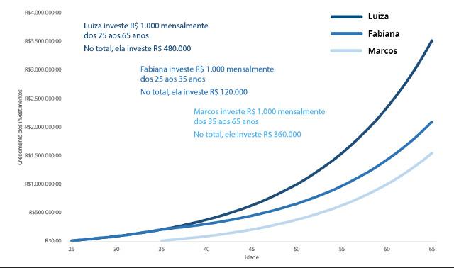 44d4c8494b52 Já era possível prever que a Luiza, que investiu sem parar desde os 25 anos  teria acumulado maior riqueza aos 65 anos, não é?