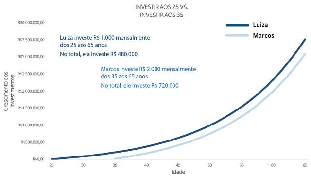 5af3063ee52d Nesta simulação, A Luiza fez investimentos mensais de R$ 1.000 desde os 25  anos, enquanto Marcos fez investimentos mensais de R$ 2.000, mas iniciou 10  anos ...