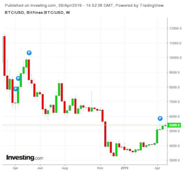Criptomoedas: O bull market do bitcoin tem fundamento? - Money Times