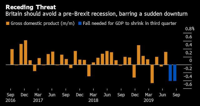 Reino Unido Estatísticas Economia