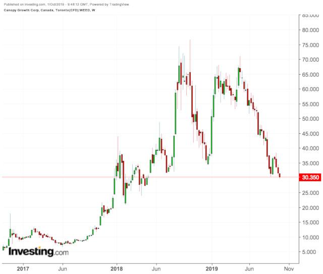 Investir fgts em ações 2021