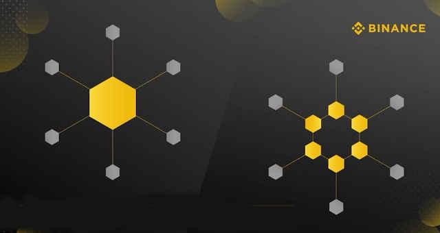 binance blockchain centralization decentralization centralização descentralização