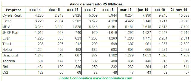 Valor de mercado das construtoras, segundo a Economática