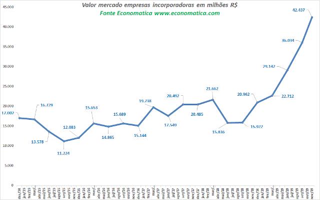 Gráfico de valor de mercado de incorporadoras, segundo a Economática