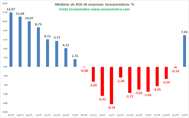 Gráfico de ROE de incorporadoras, segundo a Economática