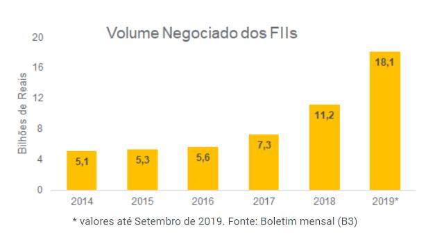 Gráfico de fundos imobiliários da XP Investimentos