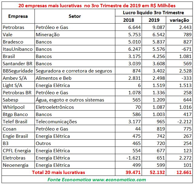 Empresas mais lucrativas do terceiro trimestre