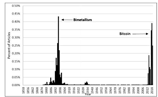 gold bitcoin bnc
