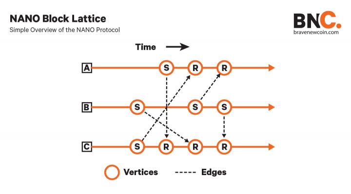 BNC NANO-block-lattice-diagram