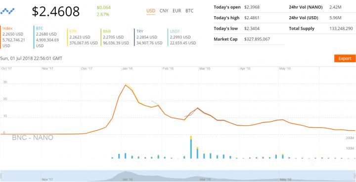 nano-price