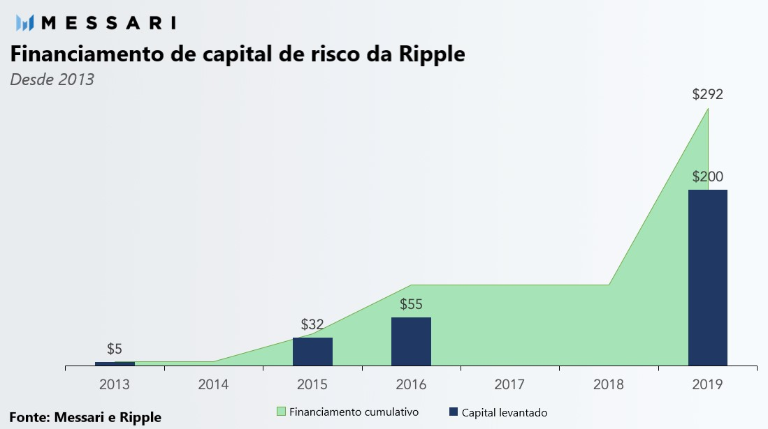 ripple capital 2013-2019 messari