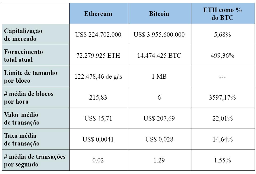 investimento ethereum vs bitcoin il modo migliore per tracciare la perdita di profitto in valute criptate