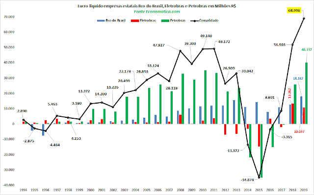 Gráfico da Economática com lucro da Petrobras, Eletrobras e Banco do Brasil em 2019