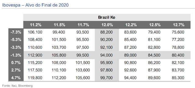 Gráfico do Ibovespa 2020 elaborado pelo Itaú BBA