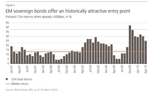 Retorno projetado de títulos emergentes, elaborado pelo UBS
