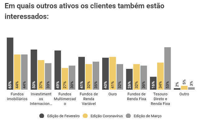XP Investimento gráfico interesse de investimentos