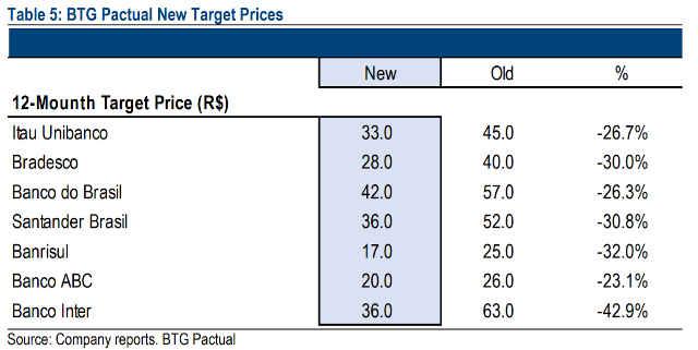 preços-alvos de bancos pelo BTG