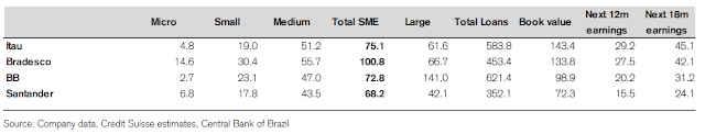 Tabela do Credit Suisse com exposição dos bancos brasileiros a PMEs