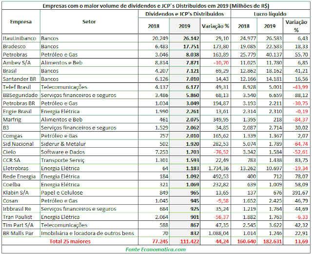 Ranking das maiores pagadoras de dividendos em 2019, feito pela Economática