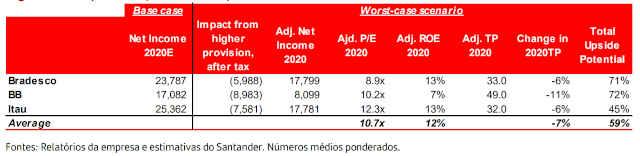 Bancos preço-alvo Santander