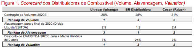 Valuation do Santander sobre redes de combustíveis