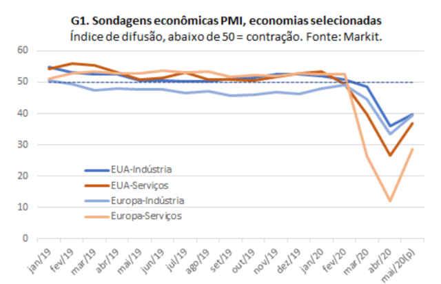 gráfico lca recuperação países