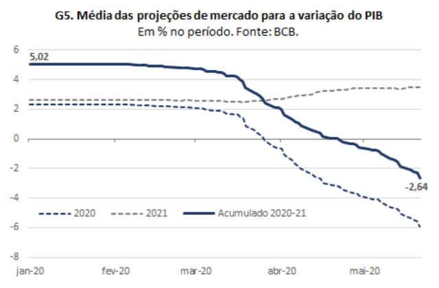 gráfico lca economia brasil