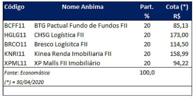 fundos imobiliários mirae 05 maio 2020