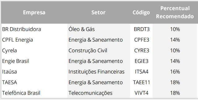 carteira dividendos Santander maio 2020