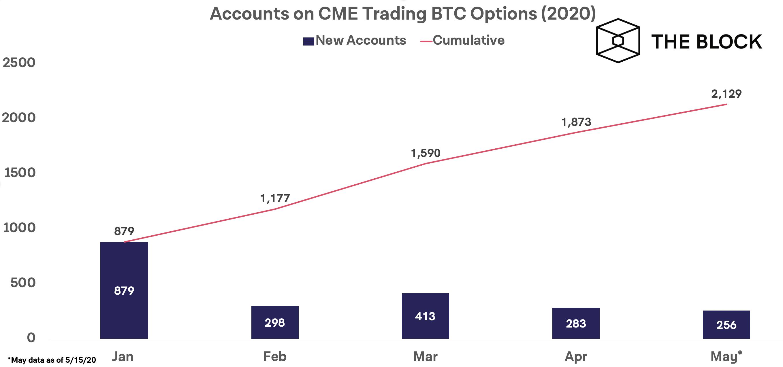 CME começará a oferecer opções sobre futuros de bitcoin em 2020