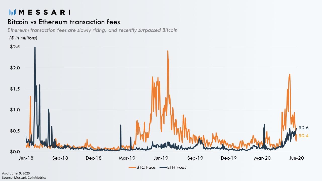 investimento ethereum vs bitcoin broker di opzioni binarie italia