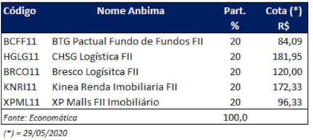 fundos imobiliários Mirae junho 2020