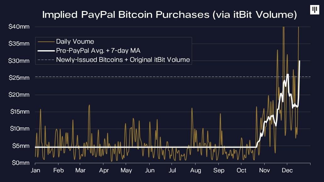 chi offre il conto demo nelle opzioni binarie vantaggio di investimento bitcoin