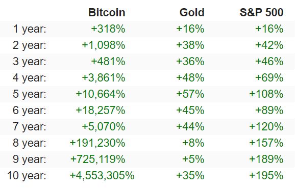 Perder dinheiro com bitcoin? Depende do conhecimento.
