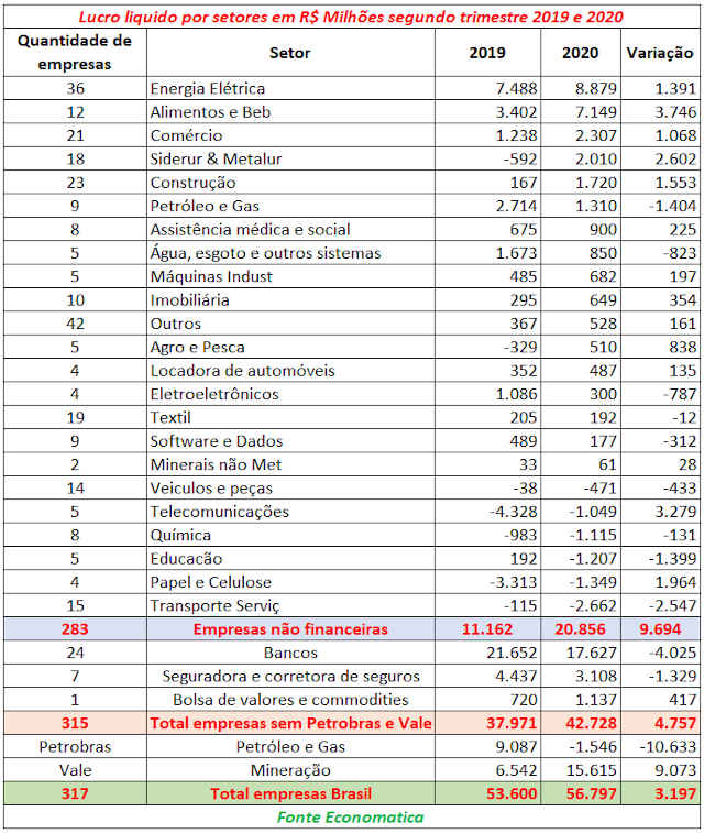 lucratividade das empresas brasileiras no terceiro trimestre, segundo a Economática