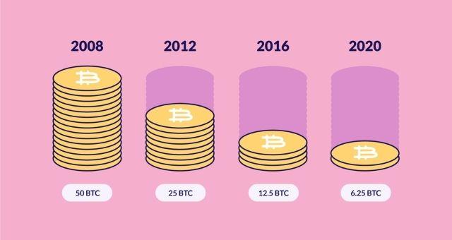 influența bitcoin pe piața de valori