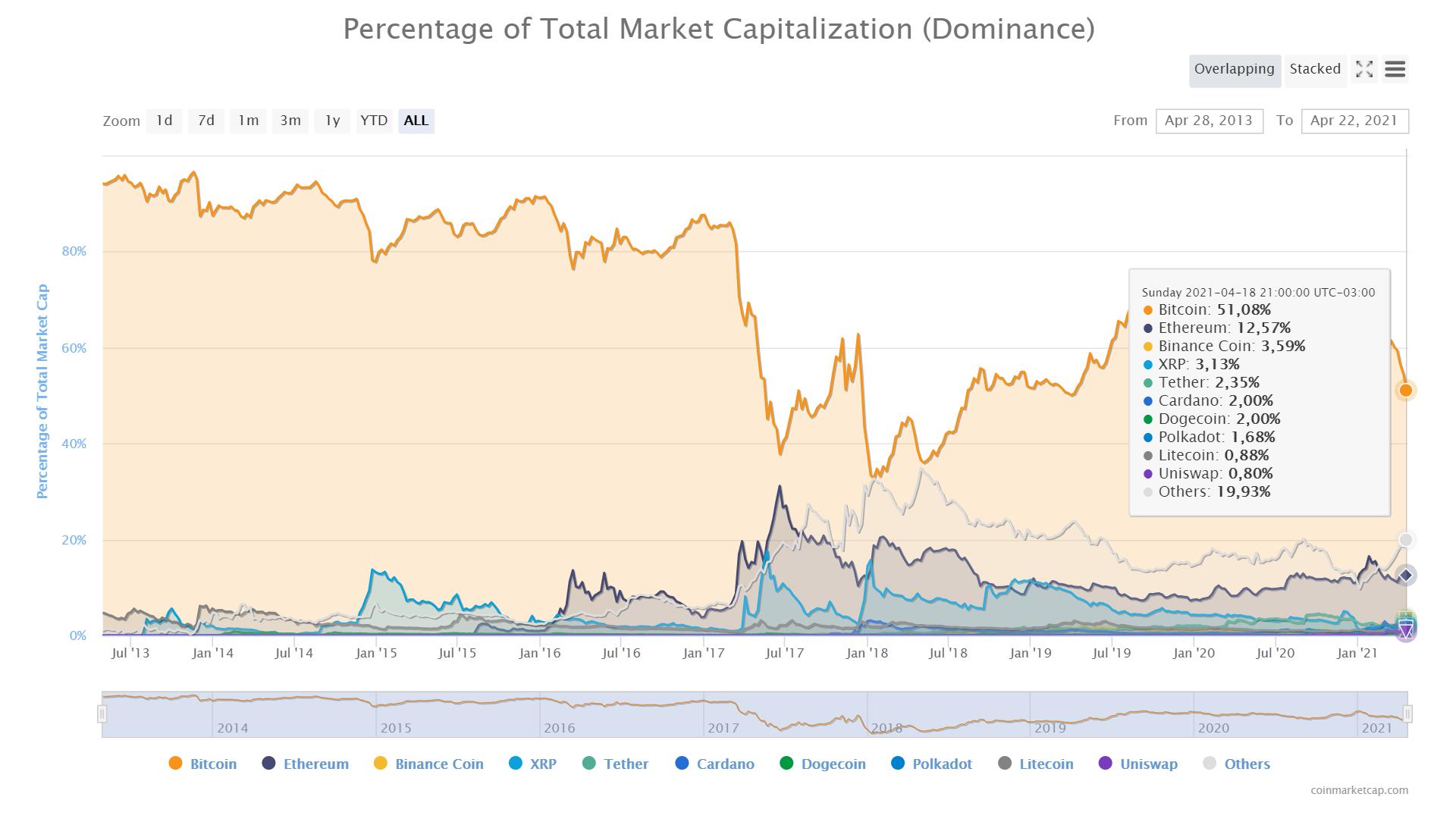 porcentagem para investir em criptomoedas quanto você pode fazer opções binárias