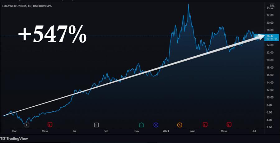 Lucro de Locaweb desde seu IPO - 547%