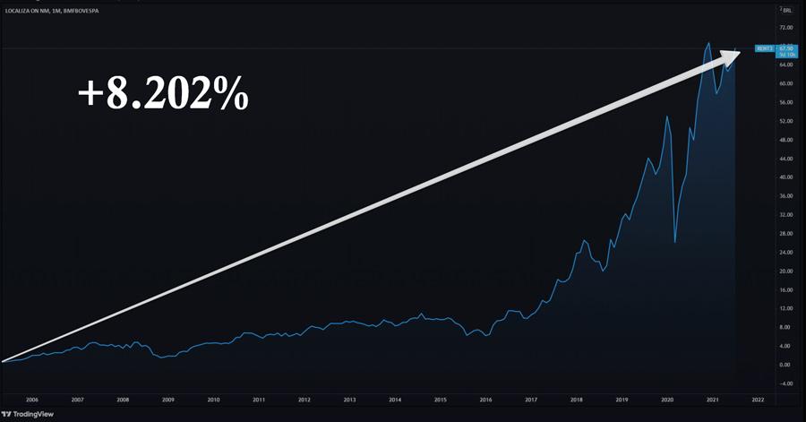 Lucro de Localiza desde o seu IPO - 8.202%