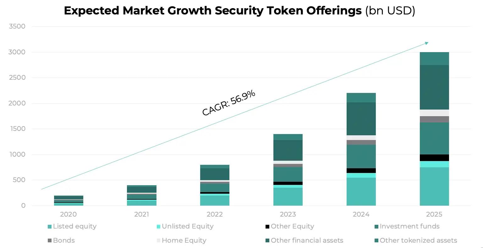 Blockchain no mercado financeiro segue a tendência de tokenização