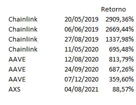 A tabela mostra valorização de moedas digitais recomendadas por Franco após a distribuição de lotes gratuitos