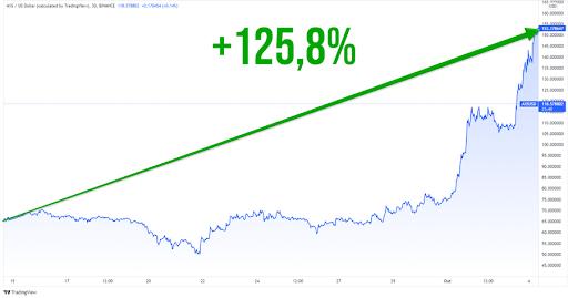 Gráfico com valorização de 125,8% do Axie Infinity.